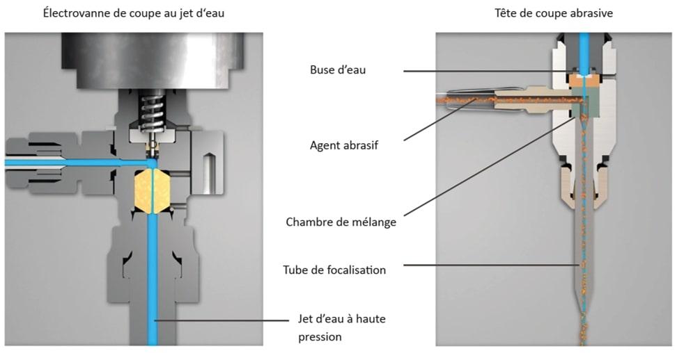 schéma détaillant la composition d'une tête de coupe