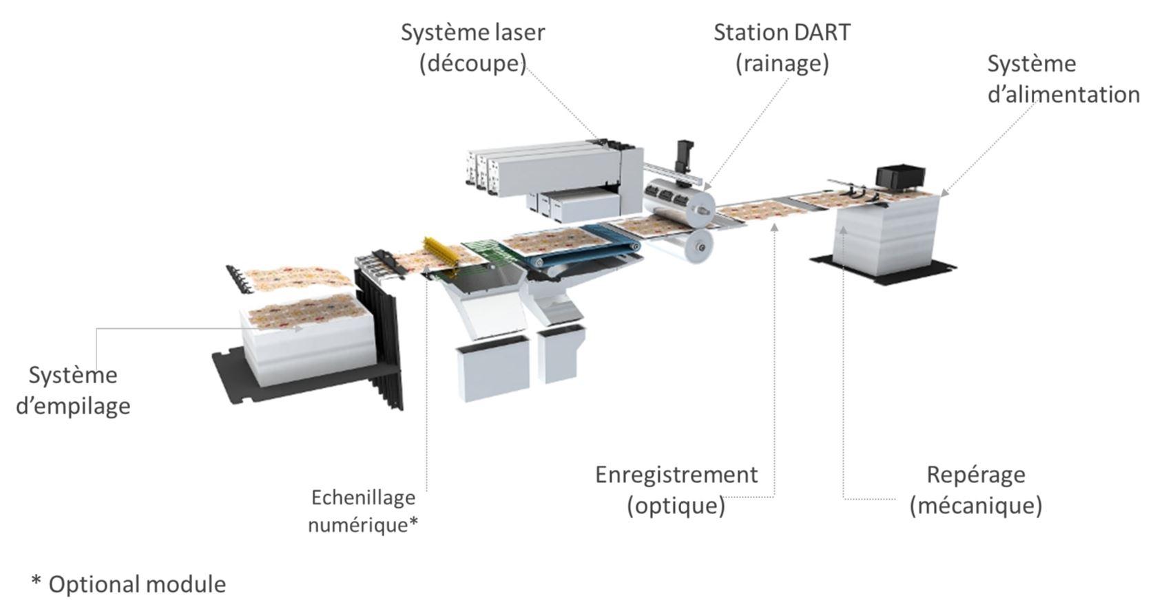 Processus numérique de découpe et rainage expliqué dans le détail